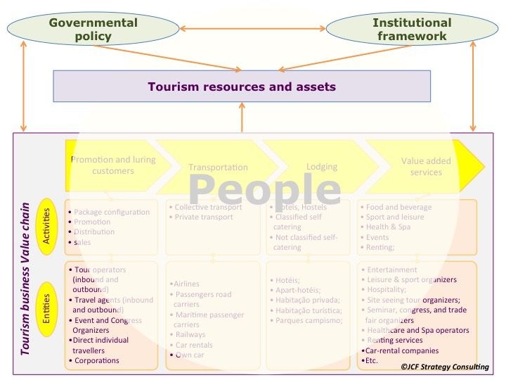 JCF Strategy Consultant Tourism Framework